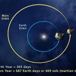 Orbit and Rotation of Mars