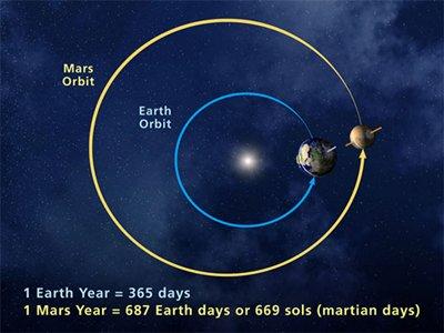 MarsOrbitTop-400.jpg