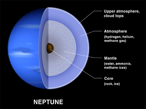 size of planet neptune - photo #9