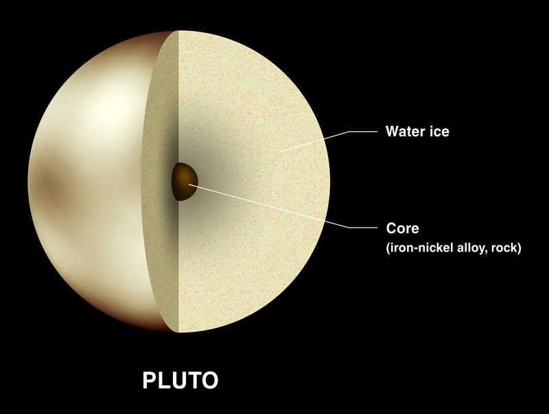 pluto planet temperature -#main