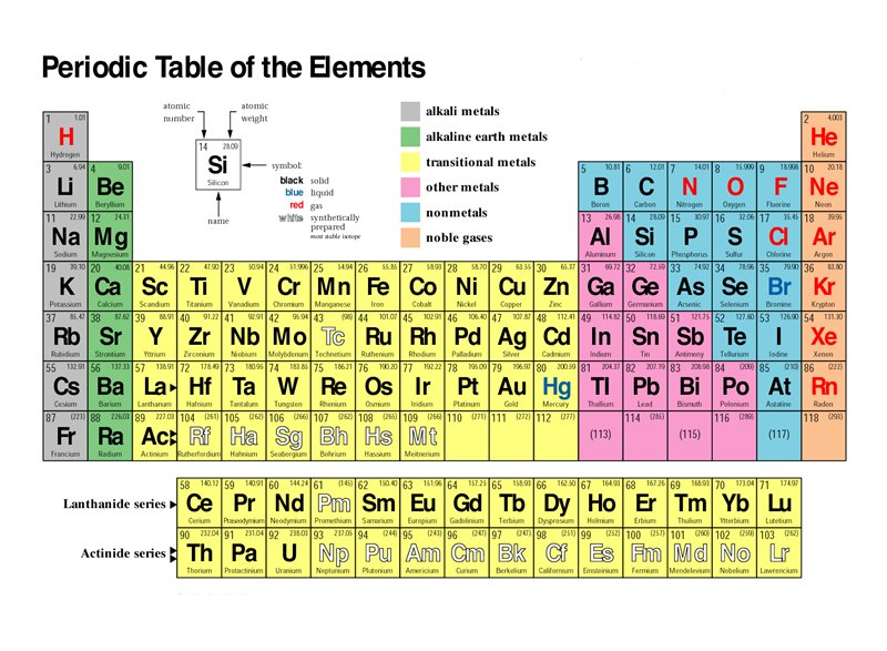 What Is An Element Substance Made Of One Type Of Atom