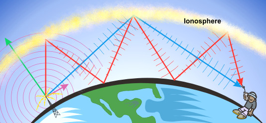How does the ionosphere help radio transmission