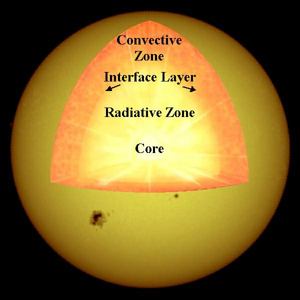 Convection Zone The Journey Continues Planet Facts
