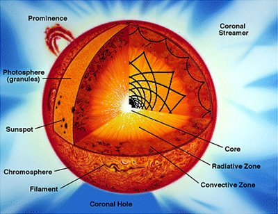 What Is A Photosphere Area Celestial Body Receives Light