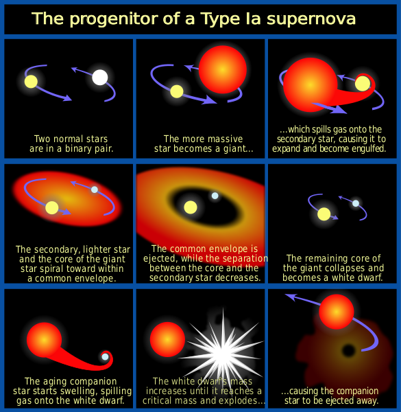 What Is A Type 1a Supernovae Exploding White Dwarf Star