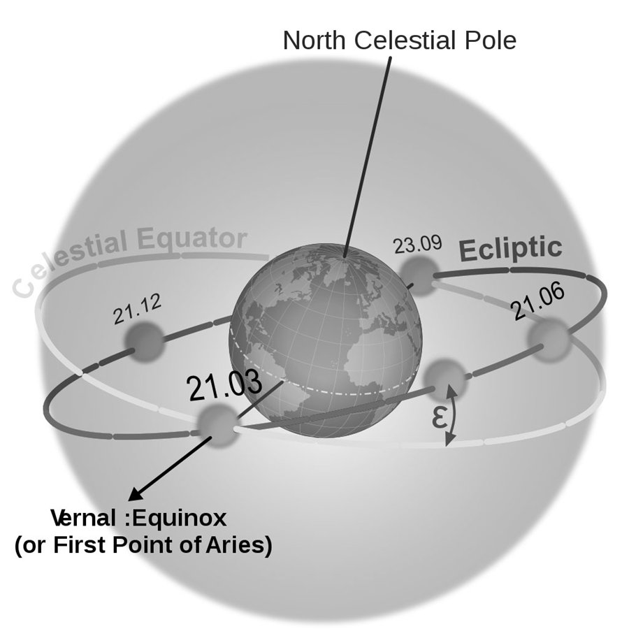 Spring Equinox Diagram Vernal equinox, when the days start to get ...