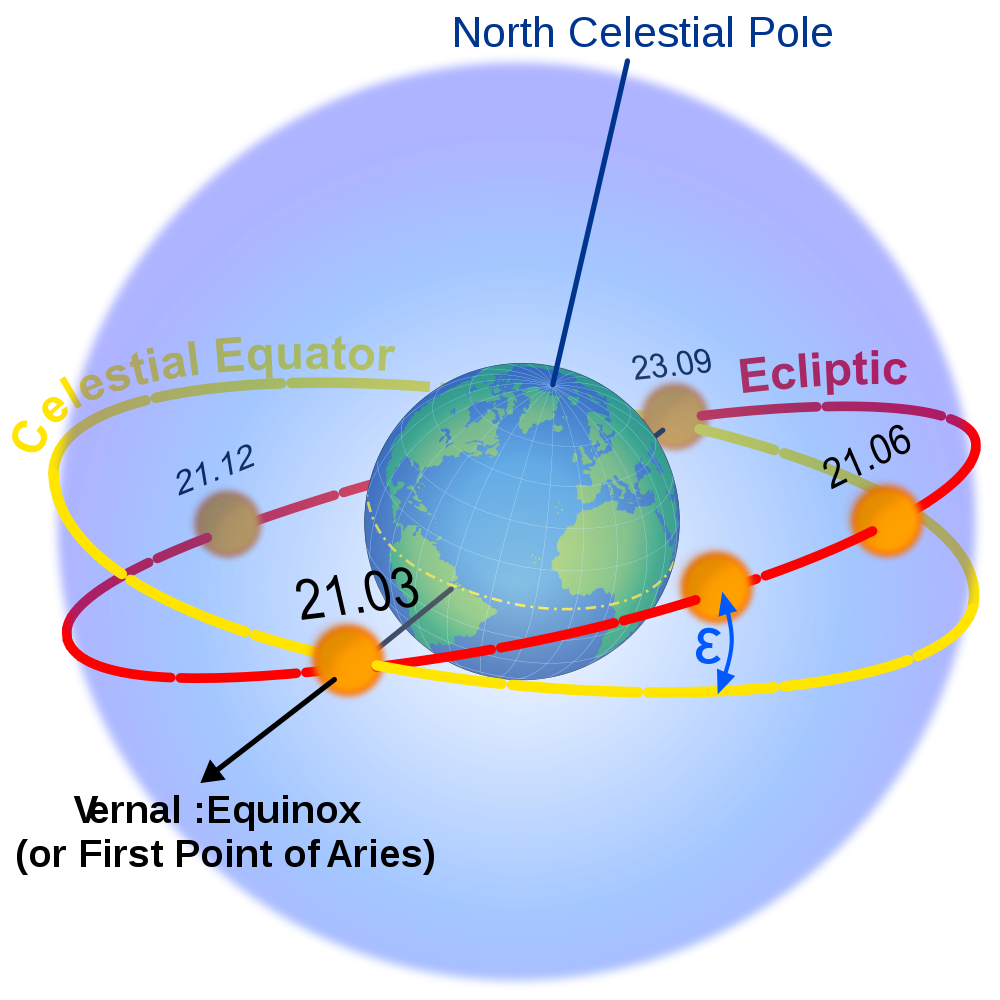 What is a tropical year solar year interval between vernal equinox since long ago people have determined time by looking at the skies and the astronomical events that occur you already know that the rotation of the earth ccuart Gallery