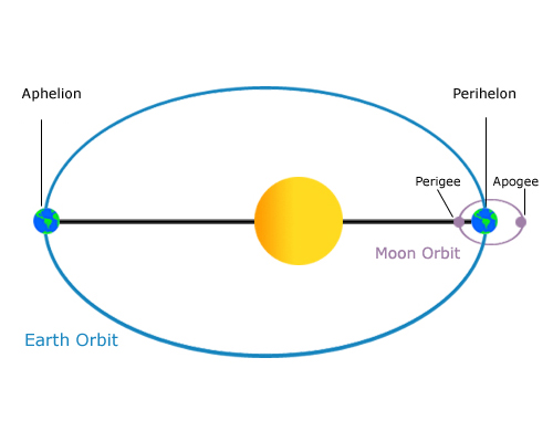 a comprehensive description of uranus neptune pluto and their respective moons Pluto's four small moons orbit pluto at two to four times the distance of charon, ranging from styx at 42,700 kilometres to hydra at 64,800 kilometres from the barycenter of the system they have nearly circular prograde orbits in the same orbital plane as charon all are much smaller than charon.