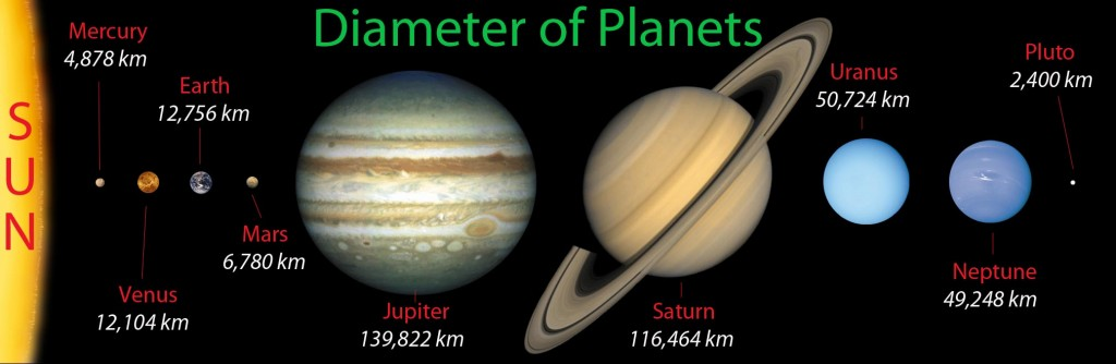 Mean-Diameter-of-Planets