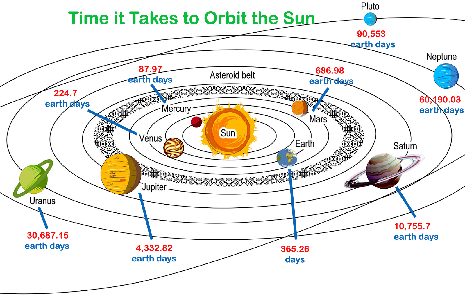 Length of Year for Planets in Order - Revolution Around ...