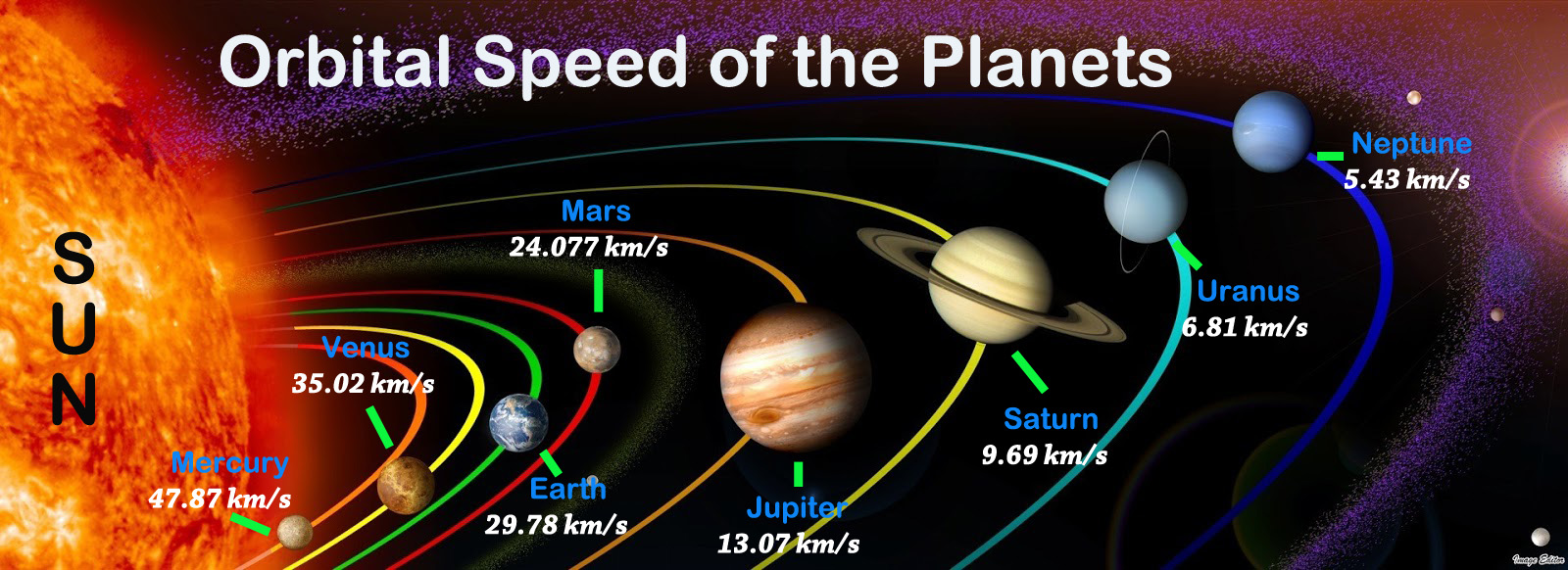 Orbital Speed Of Planets In Order Rotational Speed Comparison